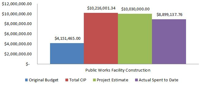 Public Works Facility Project Budget