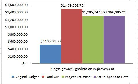 Kingshwy Signalization Project Budget