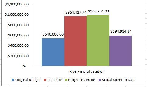 Riverview Lift Station Project Budget