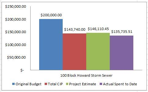 100 Block Howard Storm Sewer Project Budget