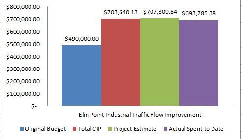 Elm Point Industrial Traffic Flow Improvement Project Budget