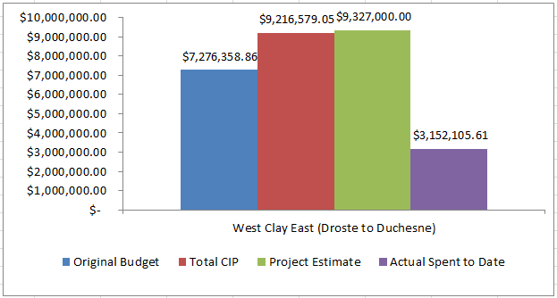 west clay east budget
