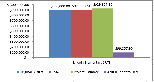 lincoln budget