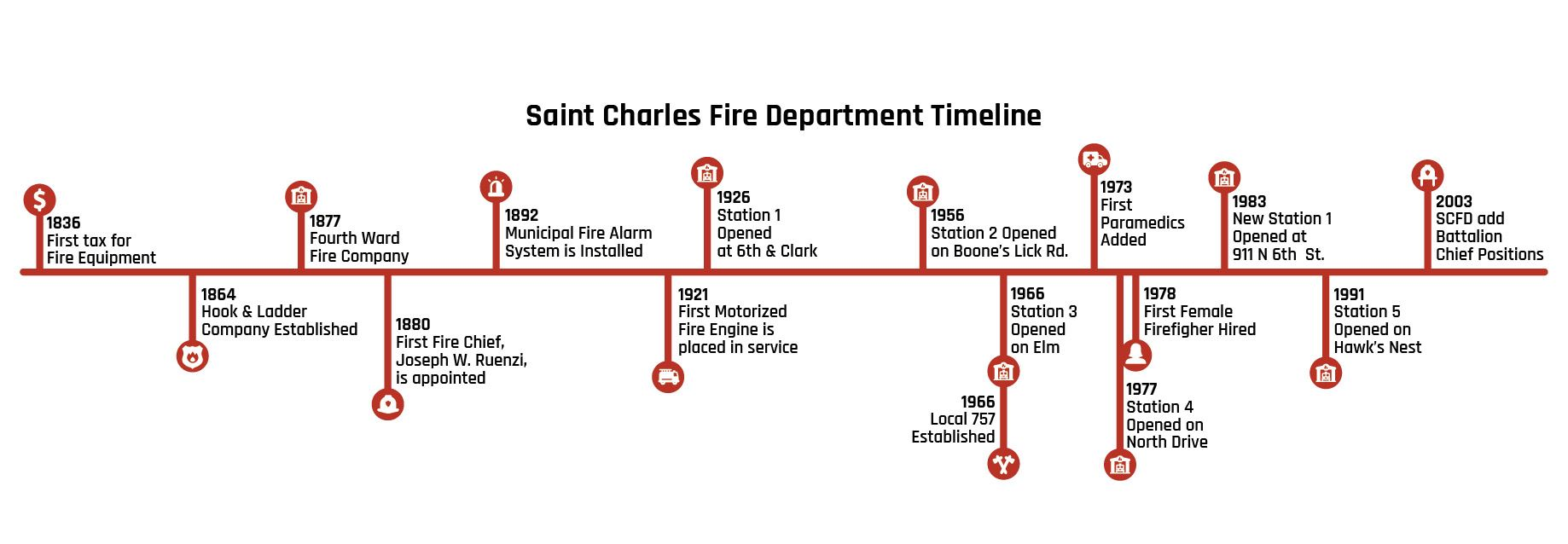 Fire Department Timeline V1-01
